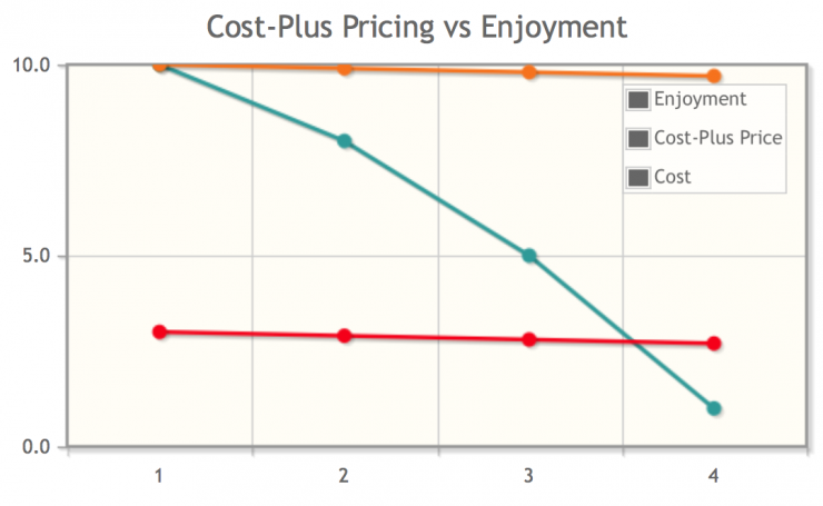 diminishing-marginal-utility_cost-plus-pricing-vs-enjoyment.png