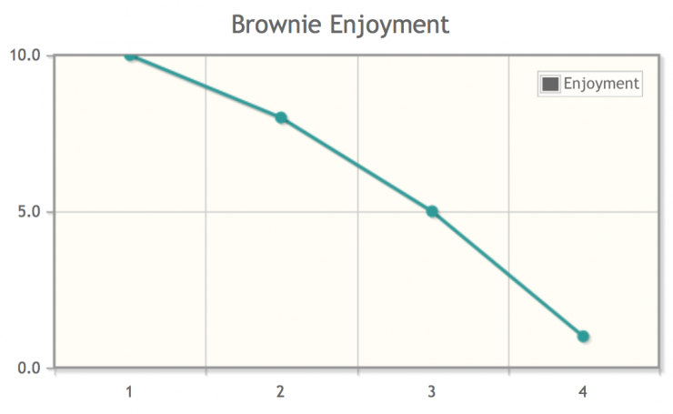 diminishing-marginal-utility_brownie-enjoyment.png
