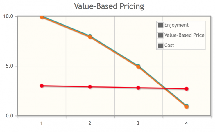 diminishing-marginal-utility_value-based-pricing.png
