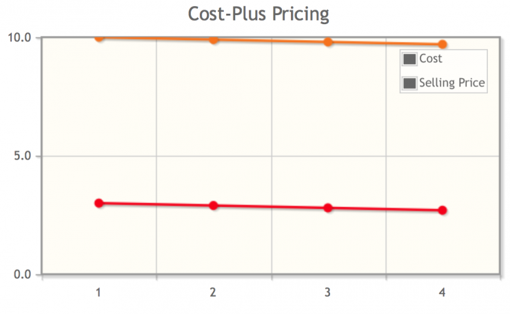 diminishing-marginal-utility_cost-plus-pricing.png